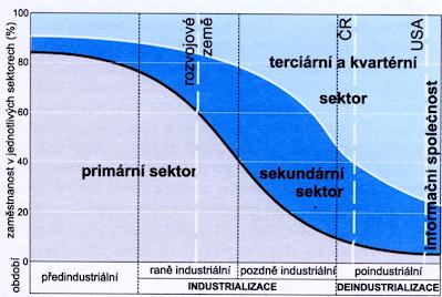 https://sites.google.com/a/gnj.cz/zemepis/svetove-hospodarstvi-1/js34-staty-sveta-dle-vyspelosti/V%C3%BDvoj%20sektorov%C3%A9%20struktury%20ekonomiky.png